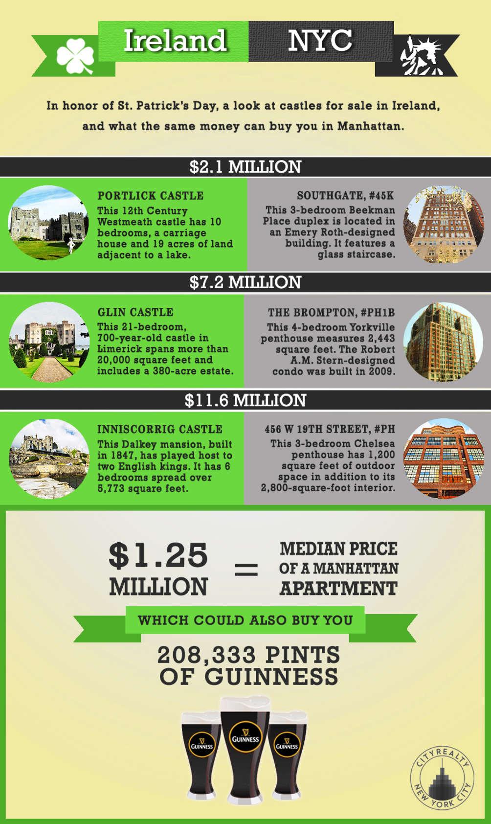 irish castles versus nyc real estate