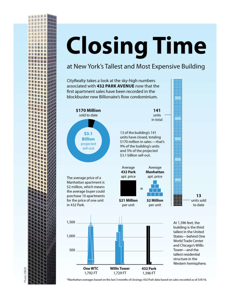 432 Park Avenue, NYC starchitecture, real estate infographic, Rafael Viñoly