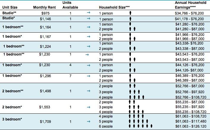 BX Housing Lotteries-list