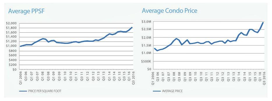 CityRealty-2016 condo sales-2