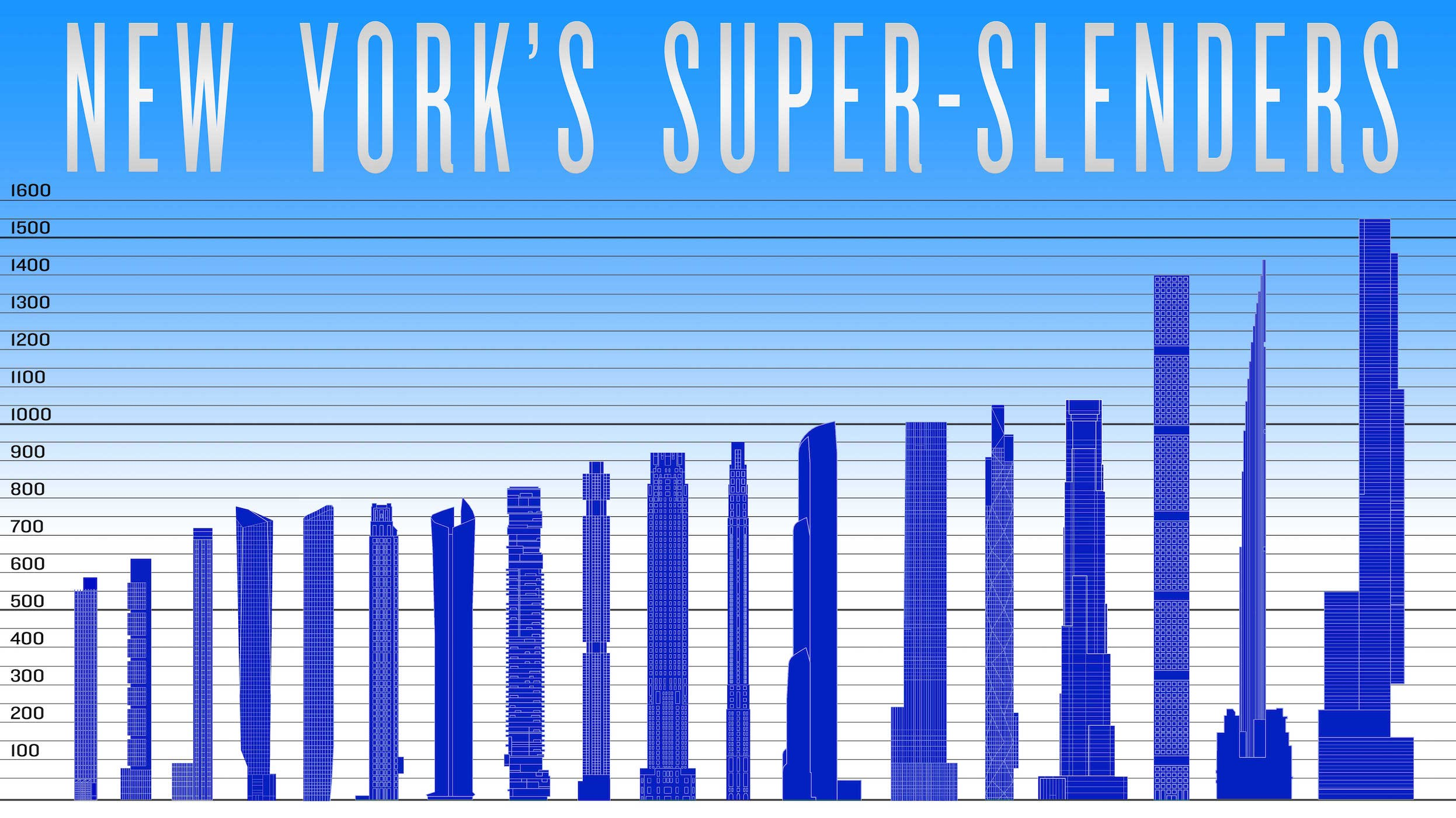 new york supertalls graphed