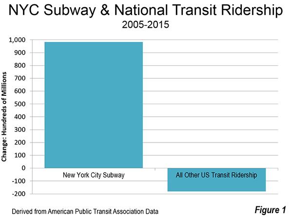 nyc subway ridership growth