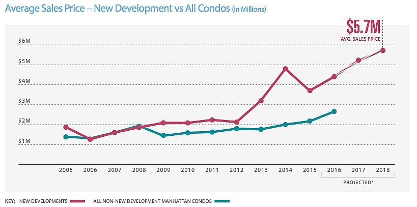 CityRealty-June 2016-Manhattan New Development Report-1