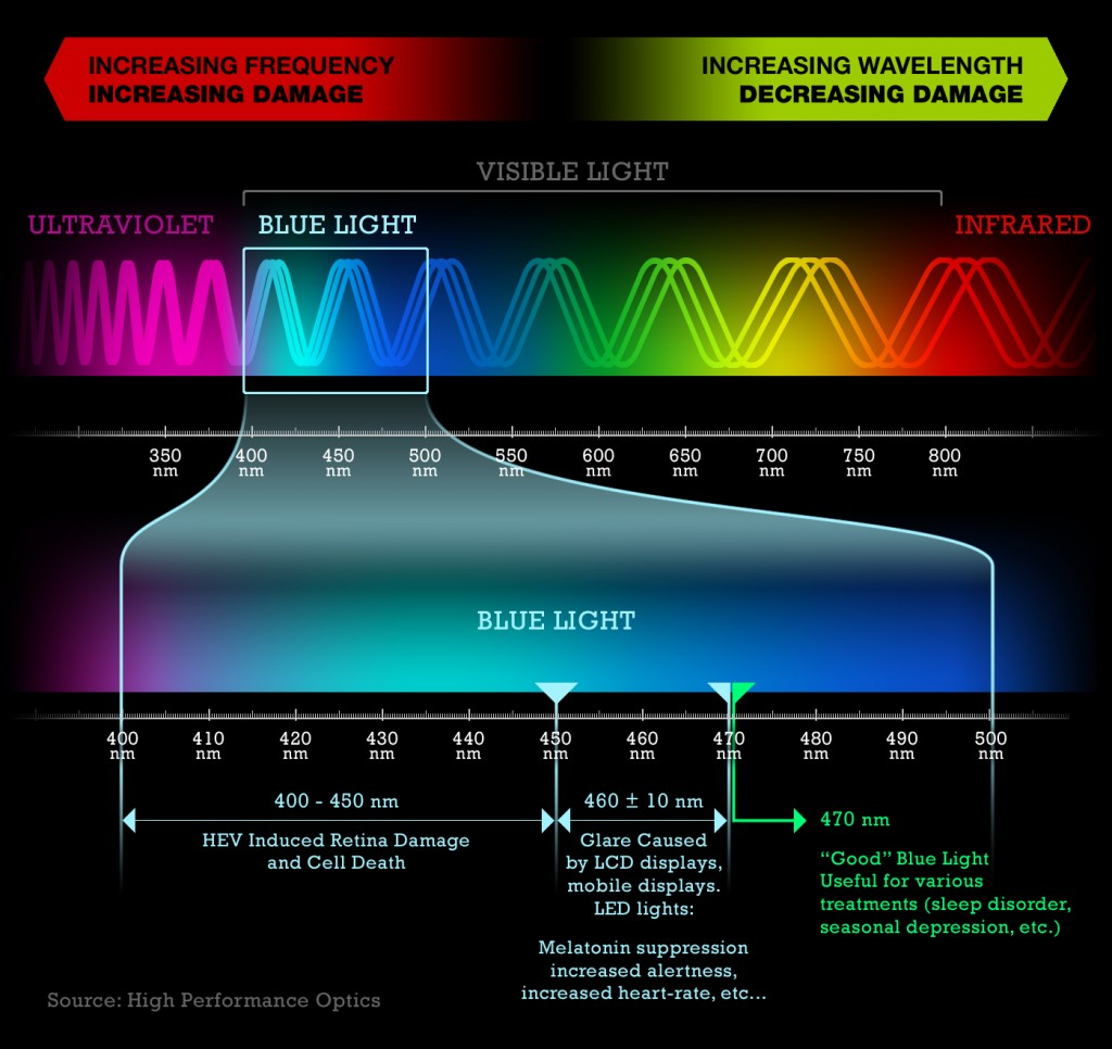 light spectrum, sleep and melatonin production and light