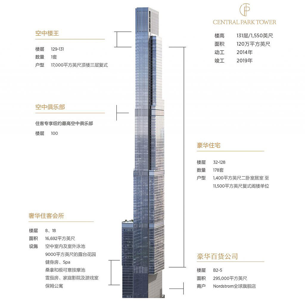 New Renderings Of Extell S Central Park Tower Emphasize