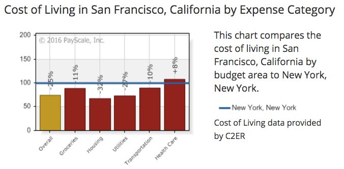 Cost-of-Living-Calculator-NYC-and-San-Francisco