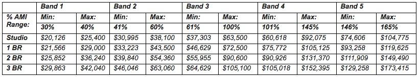 535 Carlton-income bands