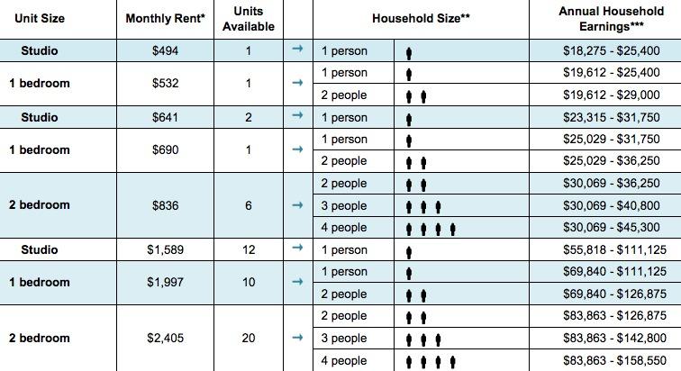 Strivers Plaza-housing lottery