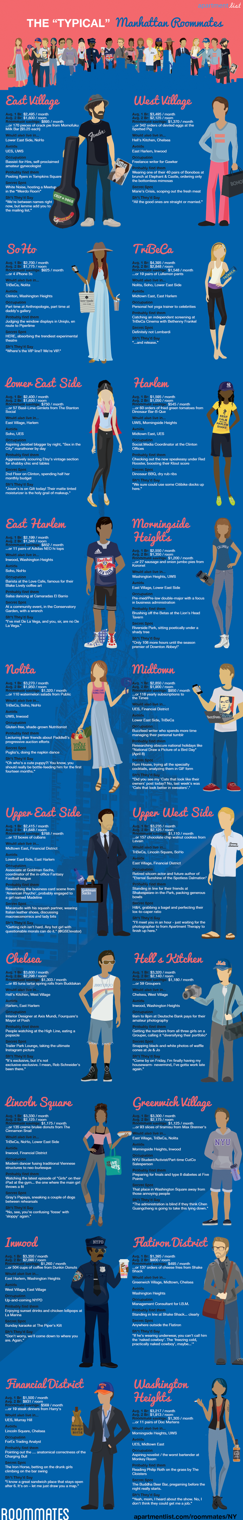 Hilarious Infographic Of Manhattan Neighborhood Stereotypes Is Spot