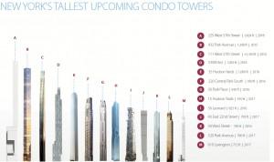 43 East 22nd Manhattan Condo KPF Continuum Tower Skyscraper luxury