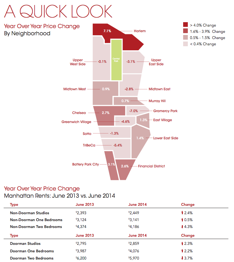 manhattan rent changes june 2014