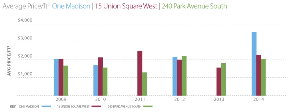 One Madison, 15 Union Square West, 240 Park Avenue South, NYC real estate comparisons