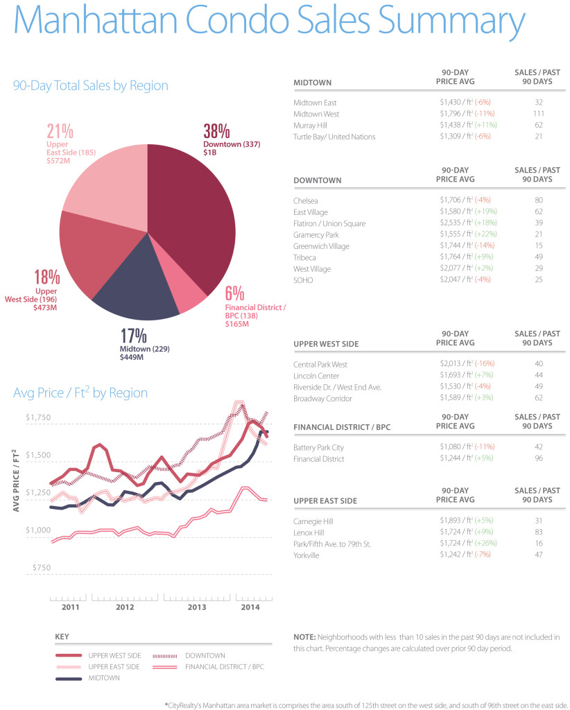 CityRealty Weekly Market august 13 2014, cityrealty market insight