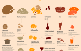what to do with your thanksgiving leftovers infographic, what to do with your thanksgiving leftovers, thanksgiving infographic