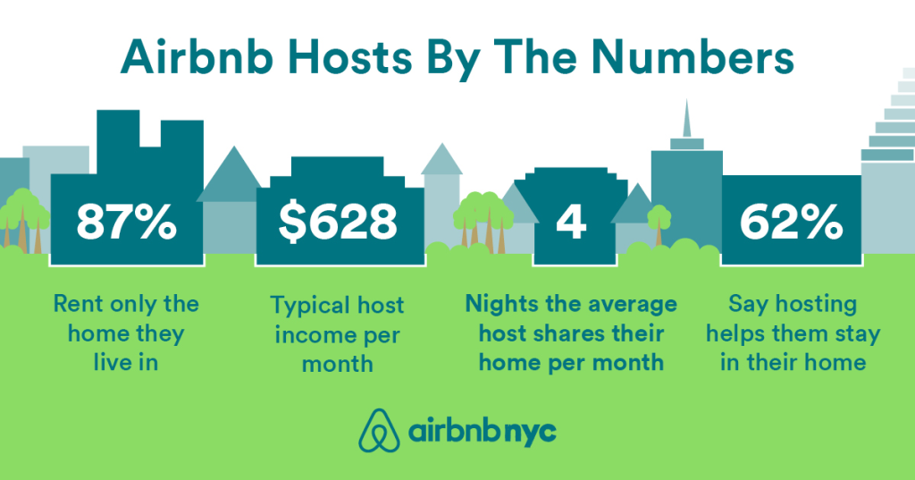 Home and Away: Is Airbnb a Threat to the Affordable