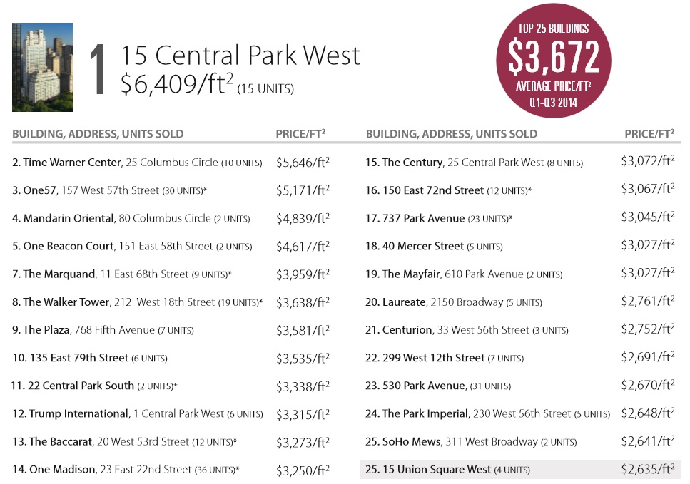 2014 top condo buildings by price per square foot
