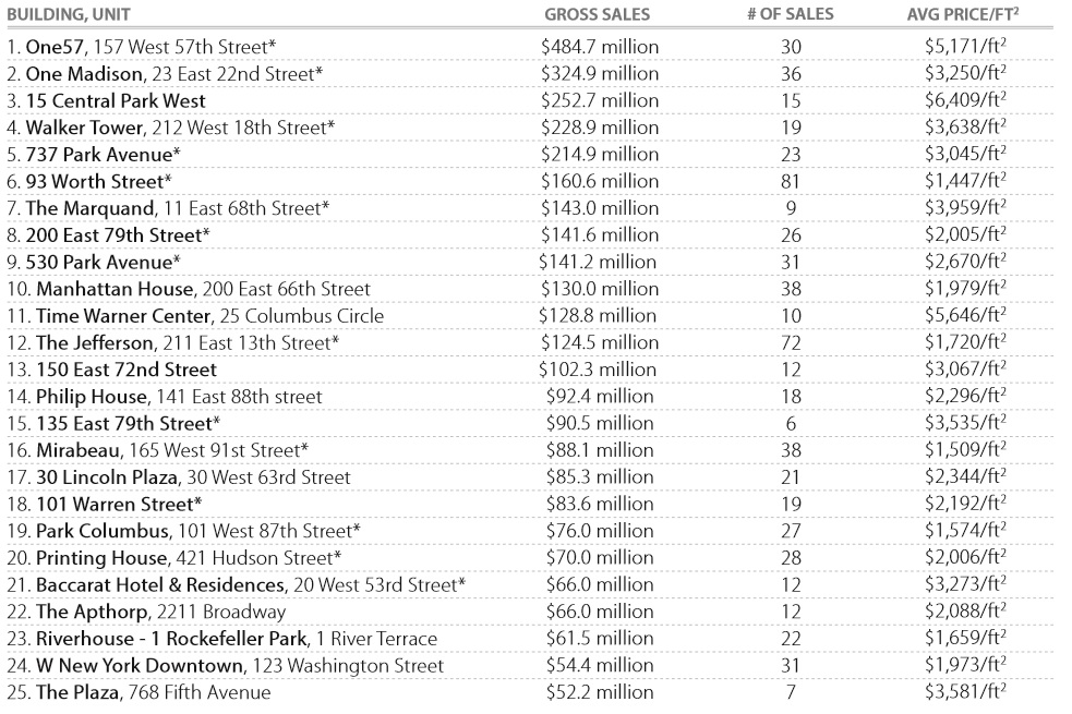 2014 top condo buildings by gross sales