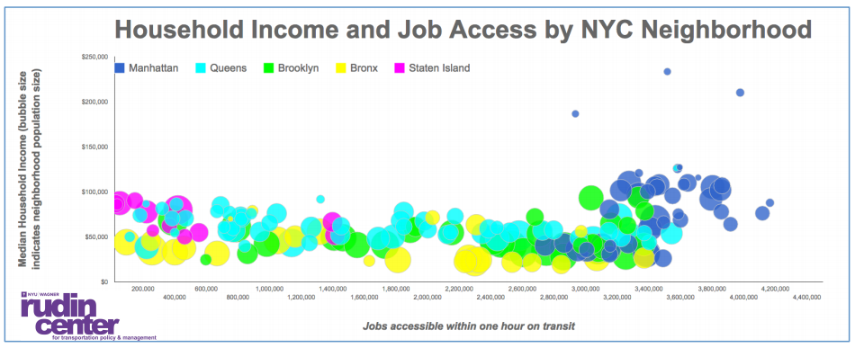 nyc correlation between housing salary and transportation