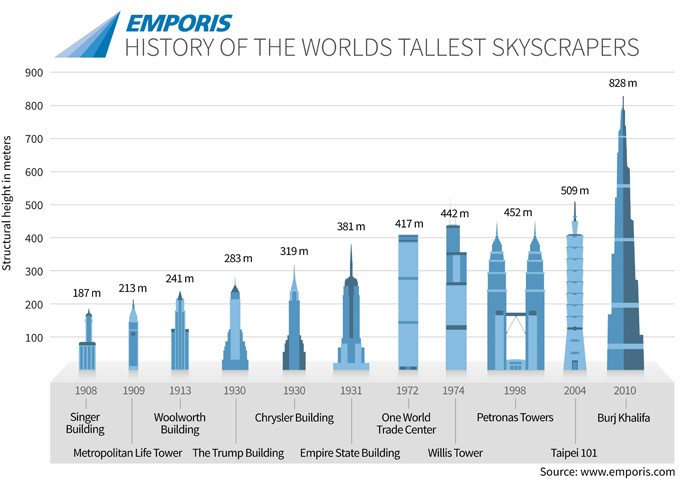 worlds tallest-buildings