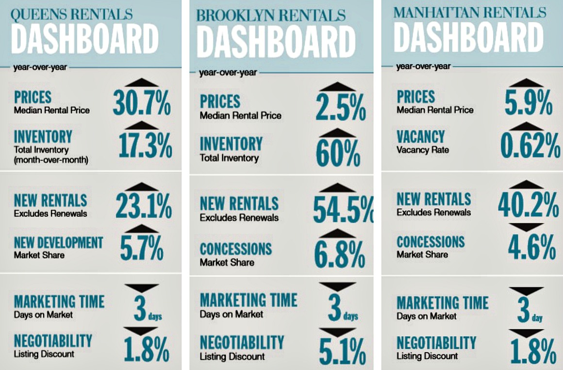 Rental Trends January 2015, Douglas Elliman