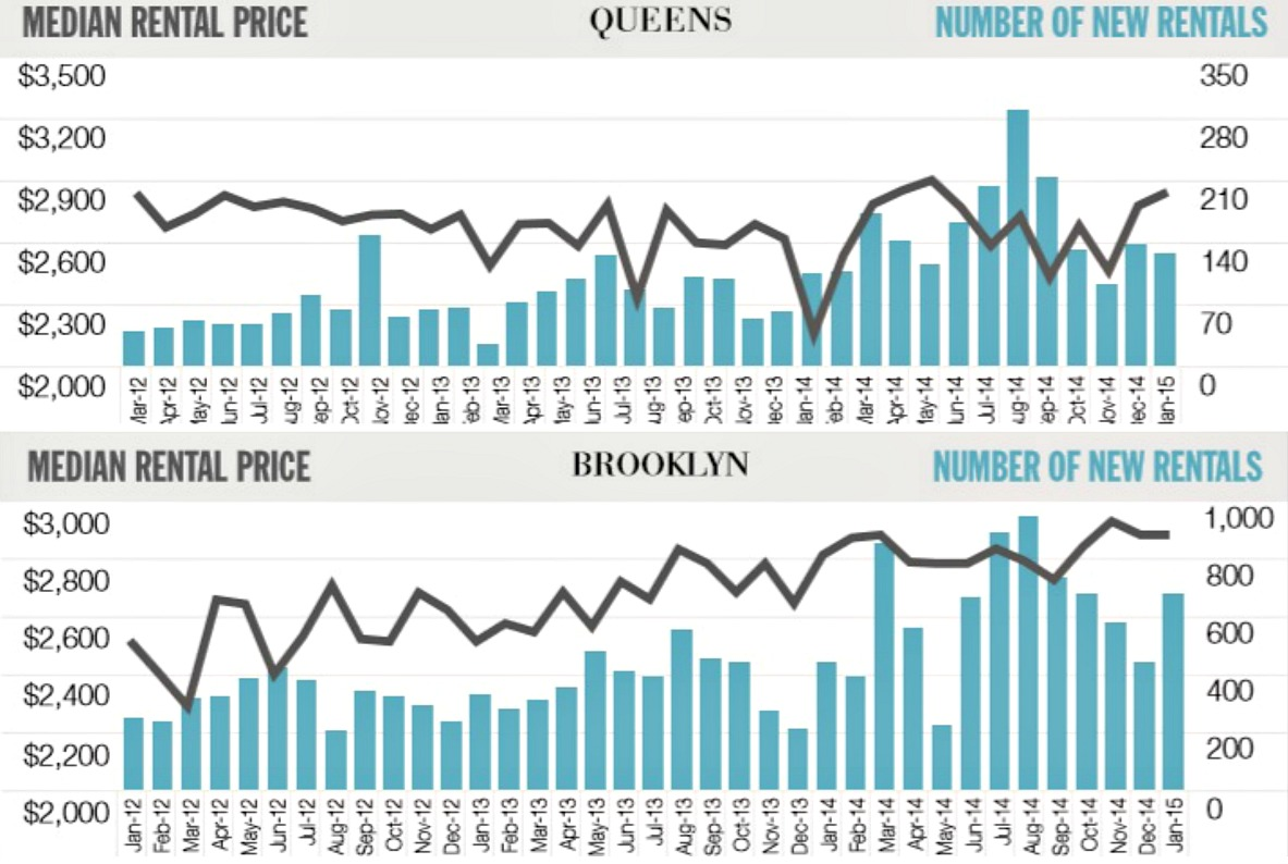 Queens and Brooklyn rental market