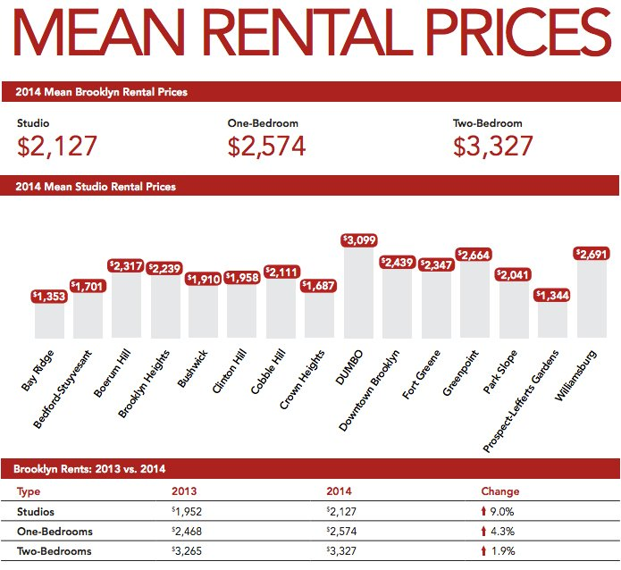 brooklyn rents 2014
