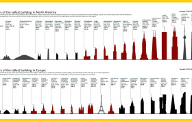 worlds tallest buildings, tallest buildings in usa, tallest buildings in europe, tallest buildings in asia, tallest buildings in north america