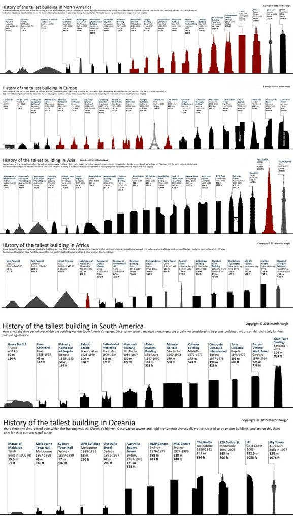 worlds tallest buildings, tallest buildings in usa, tallest buildings in europe, tallest buildings in asia, tallest buildings in north america, tallest buildings in south america