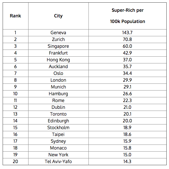 Here 39 s a map of where the world 39 s insanely rich live 6sqft for Richest apartments in nyc