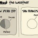 NYC vs. San Francisco, cartoonist Sarah Cooper