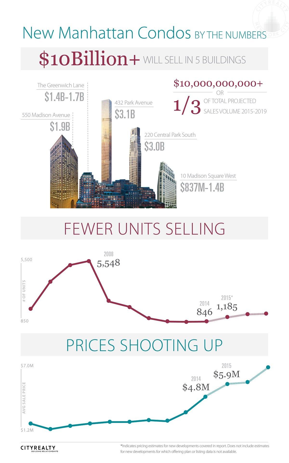CityRealty New Development Report, NYC real estate trends, billionaires' row