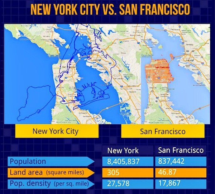 NYC vs San Francisco, NYC land map, NYC population map