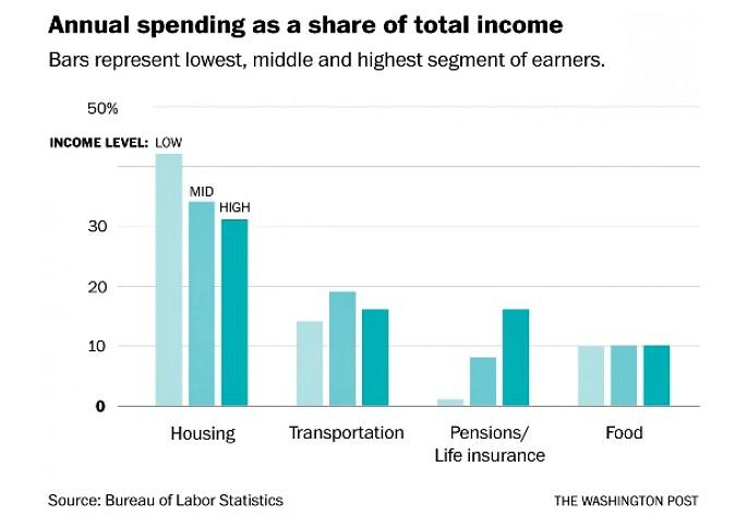 Average spending chart, rich versus poor