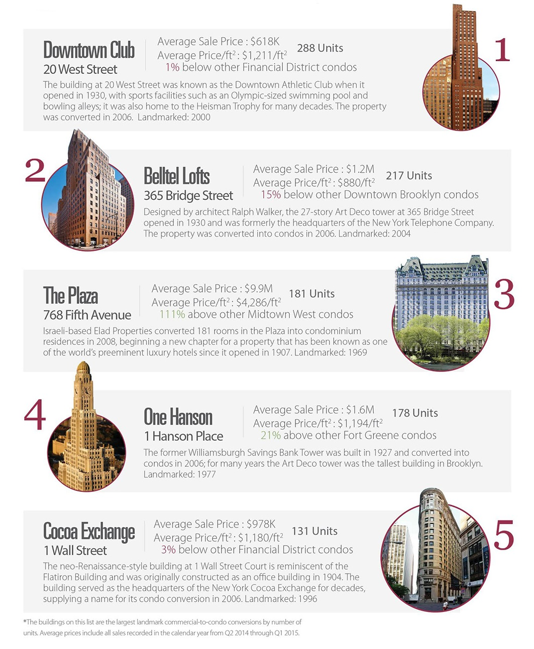 commercial to condo, NYC landmarks, real estate infographic