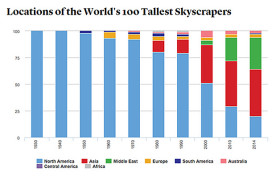locations of the world's tallest skyscrapers