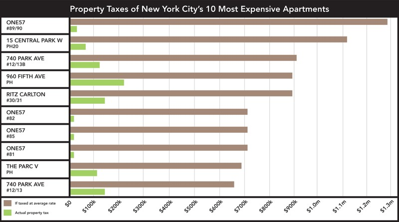 NYC most expensive apartments, mansion tax, 421-a