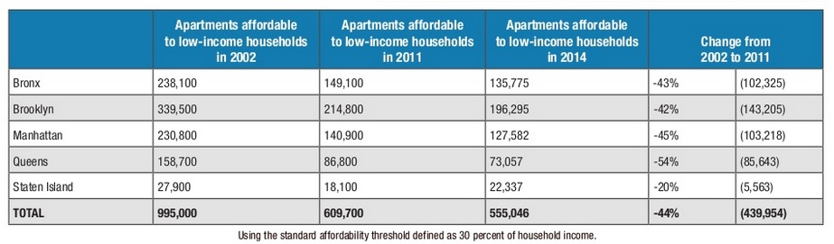 NYC affordable housing