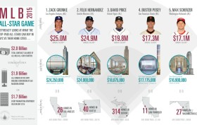 MLB All-Stars Infographic, CityRealty, NYC real estate infographics, MLB salaries