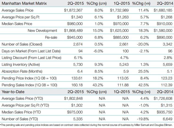 average manhattan sales prices
