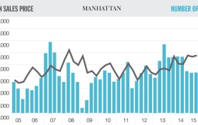 average manhattan sales prices