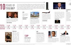 Donald Trump infographic, Ten Years of Trump