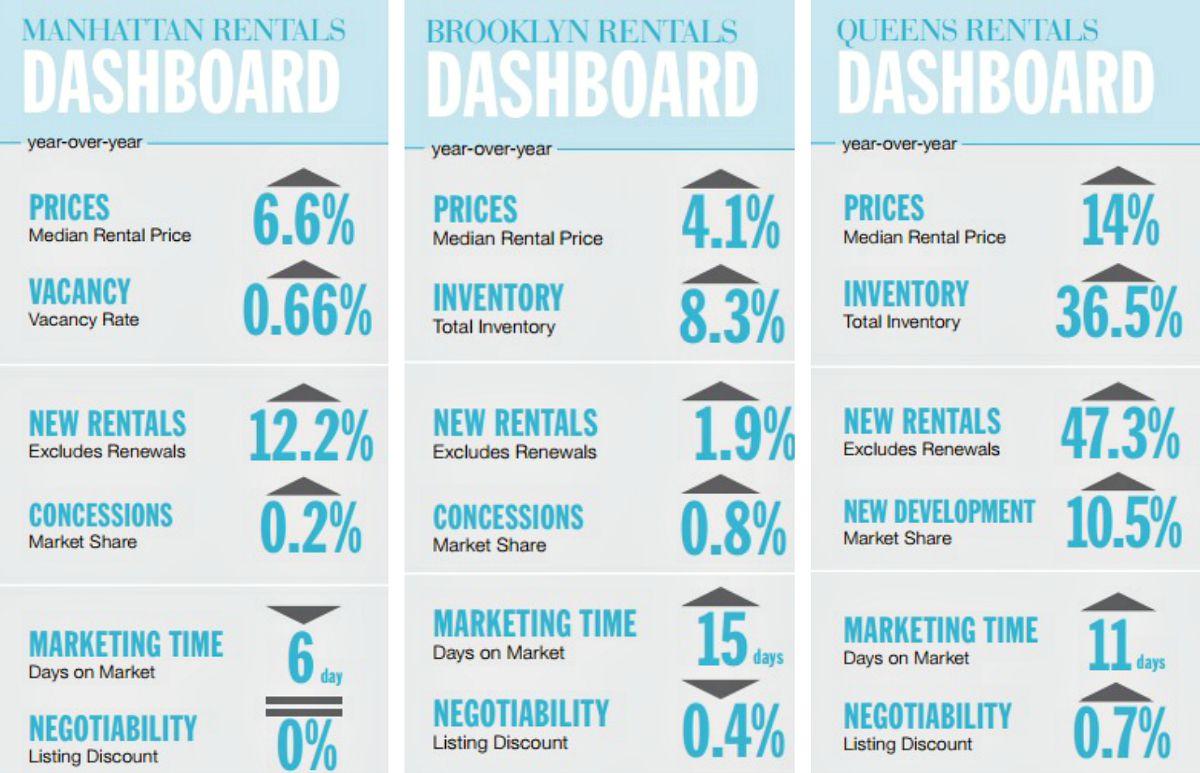 July 2015 rental report, Manhattan rents, NYC real estate trends, Queens rents, Brooklyn rents