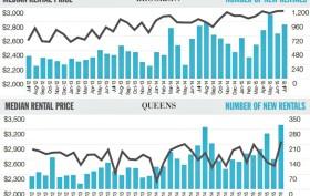 July 2015 rental report, Brooklyn rents, Queens rents, NYC real estate trends