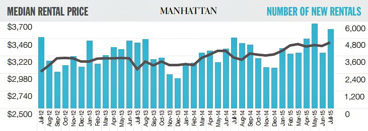 July 2015 rental report, Manhattan rents, NYC real estate trends