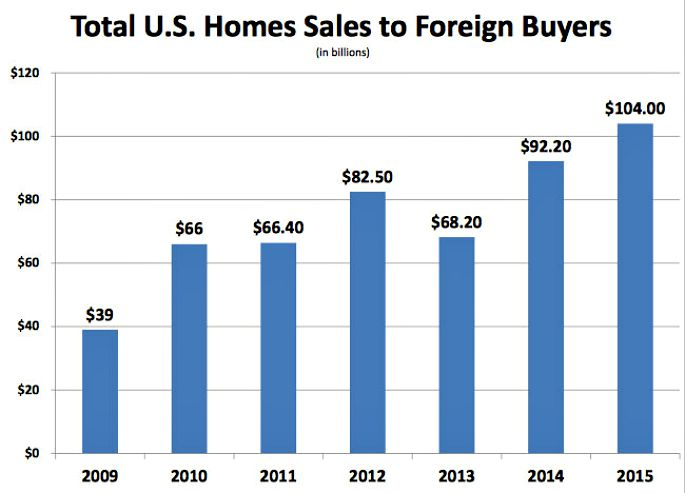 U.S. foreign buyers