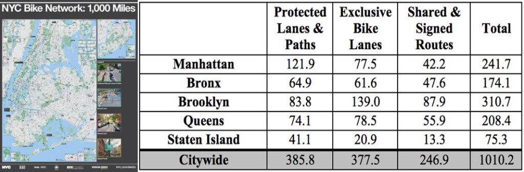 nyc bike lanes total
