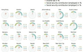 world income taxes, tax infographic, UBS report