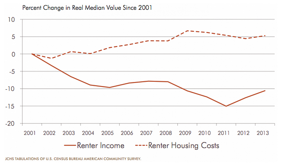 renter income vs. housing cost, rental chart, growing U.S. rents, affordable housing