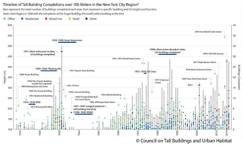 Detailed infographic shows the ebb and flow of nyc for New home build timeline