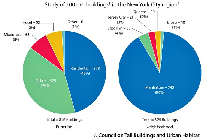 Detailed infographic shows the ebb and flow of nyc skyscraper new york the ultimate skyscraper laboratory council on tall buildings and urban habitat this pie chart ccuart Image collections